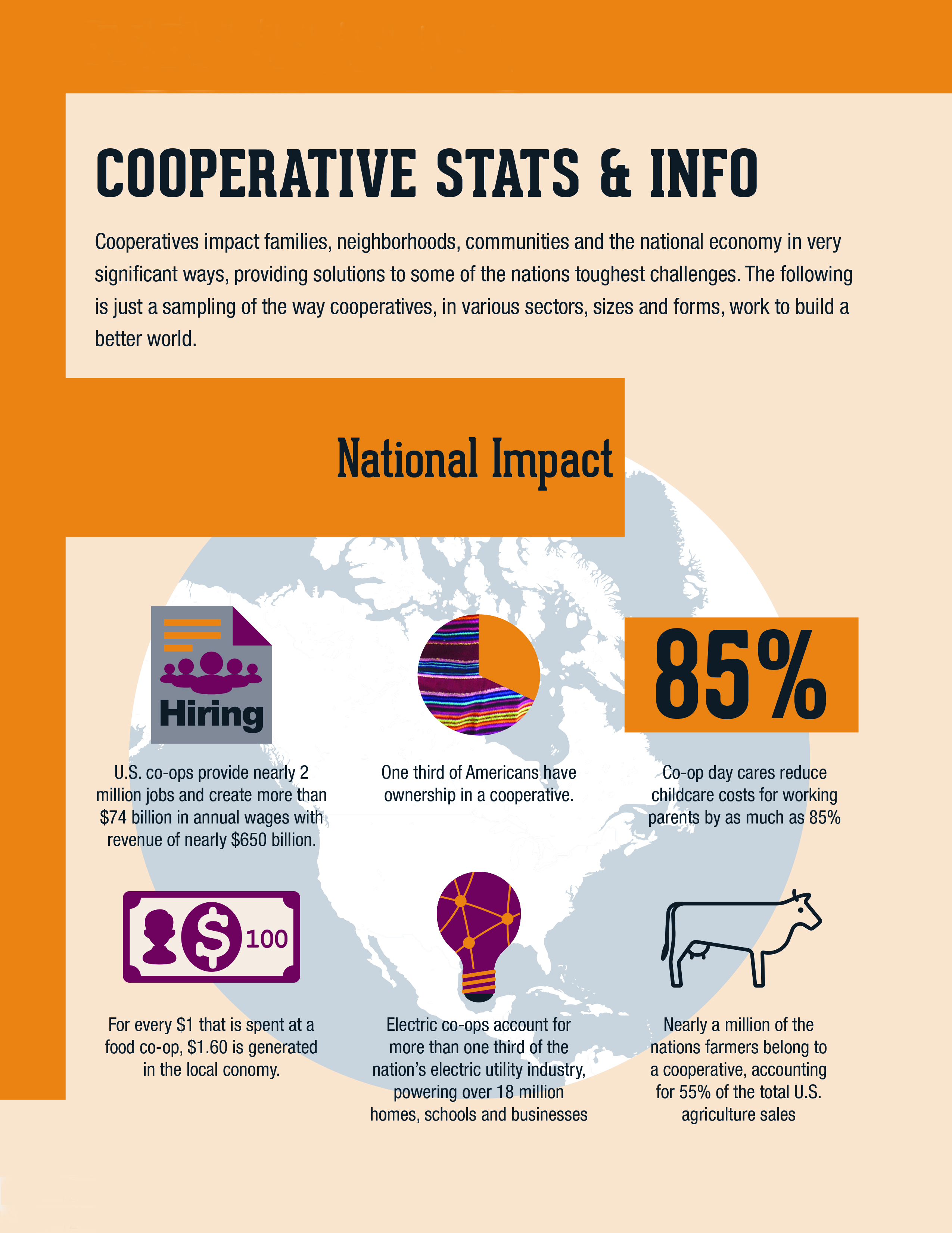 Statistics about cooperatives in general
