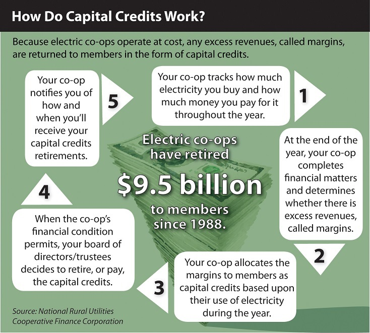 Inforgraphic showing how capital credits are earned